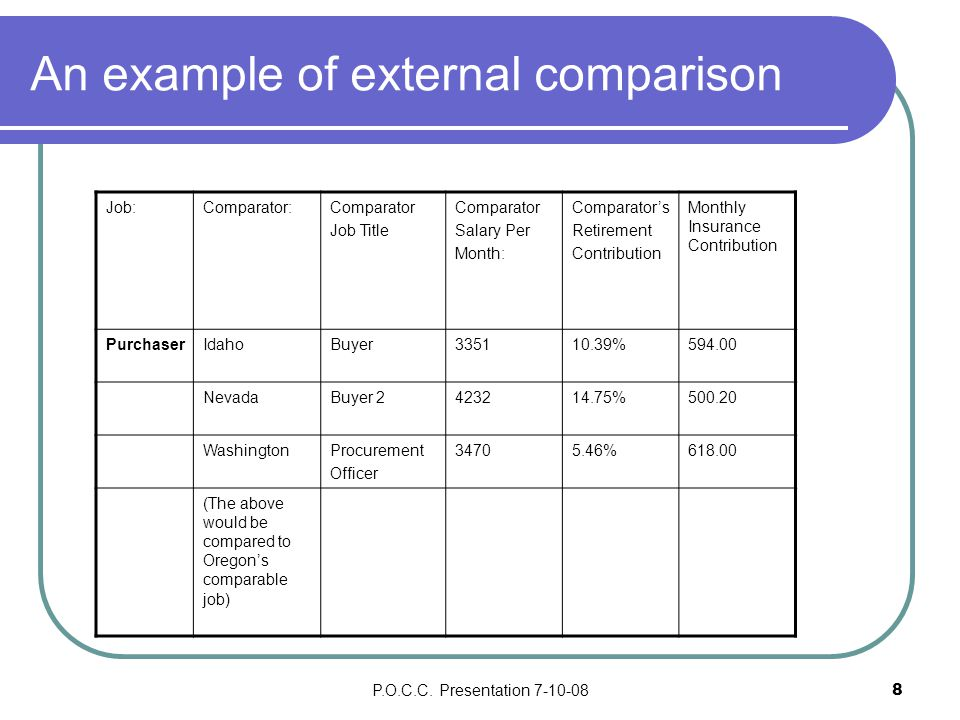 P.O.C.C. Presentation 7-10-088 An example of external comparison Job:Comparator:Comparator Job Title Comparator Salary Per Month: Comparator's Retirem