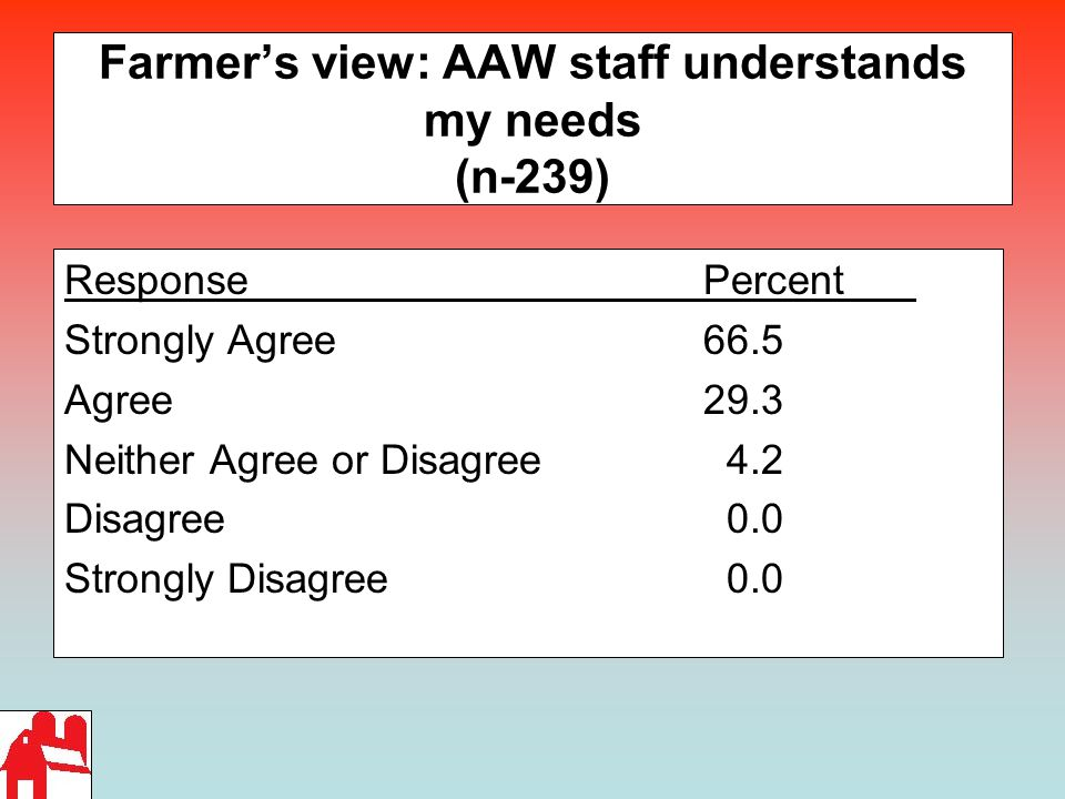 Farmer's view: AAW staff understands my needs (n-239) ResponsePercent Strongly Agree 66.5 Agree29.3 Neither Agree or Disagree 4.2 Disagree 0.0 Strongly Disagree 0.0