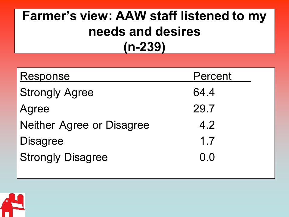 Farmer's view: AAW staff listened to my needs and desires (n-239) ResponsePercent Strongly Agree 64.4 Agree29.7 Neither Agree or Disagree 4.2 Disagree