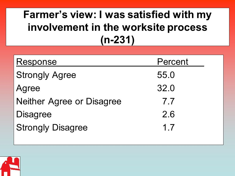 Farmer's view: I was satisfied with my involvement in the worksite process (n-231) ResponsePercent Strongly Agree 55.0 Agree32.0 Neither Agree or Disagree 7.7 Disagree 2.6 Strongly Disagree 1.7