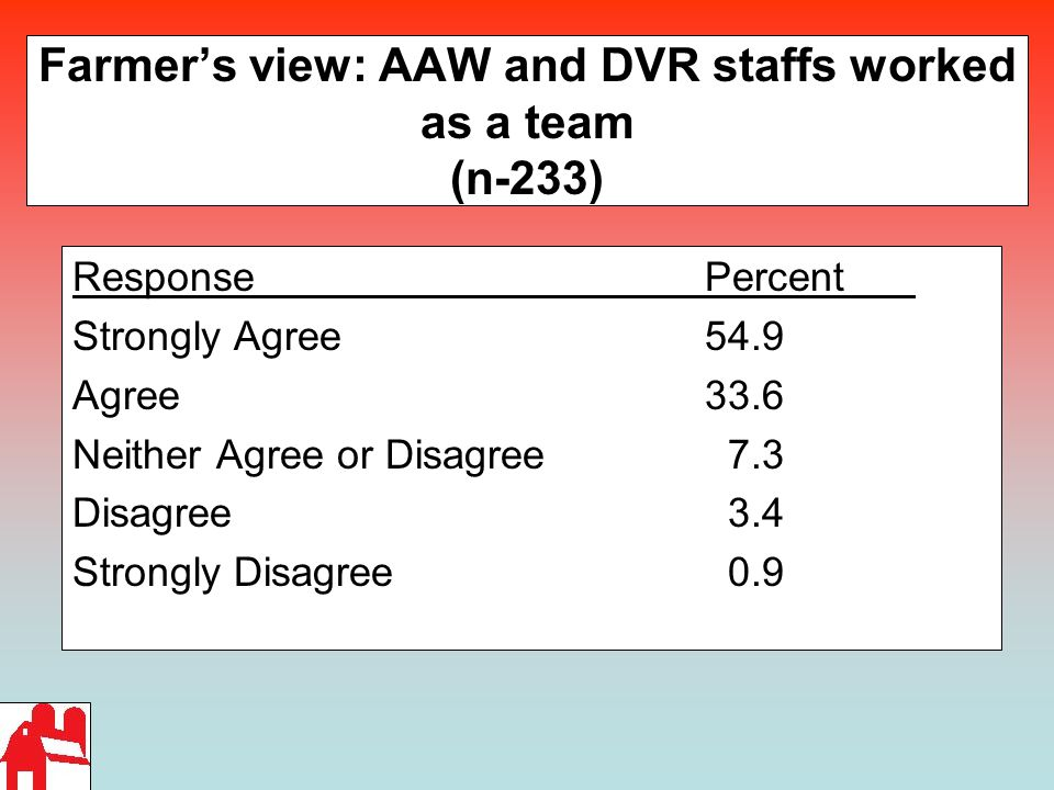 Farmer's view: AAW and DVR staffs worked as a team (n-233) ResponsePercent Strongly Agree 54.9 Agree33.6 Neither Agree or Disagree 7.3 Disagree 3.4 St