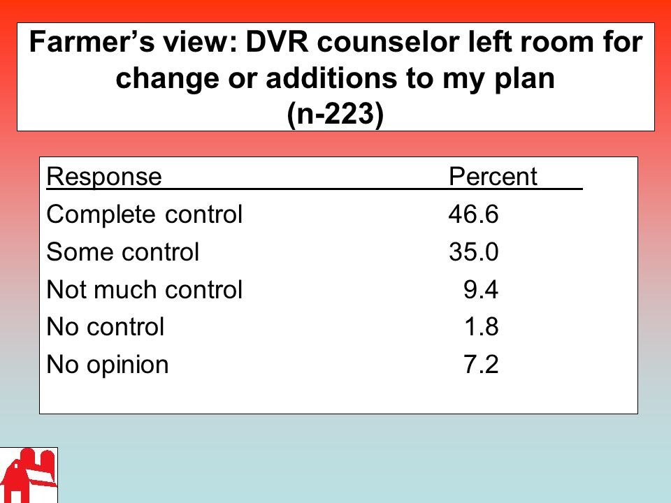Farmer's view: DVR counselor left room for change or additions to my plan (n-223) ResponsePercent Complete control 46.6 Some control35.0 Not much control 9.4 No control 1.8 No opinion 7.2