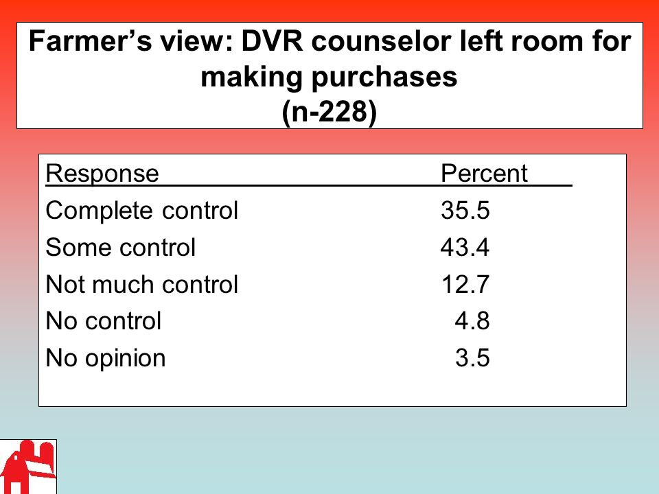 Farmer's view: DVR counselor left room for making purchases (n-228) ResponsePercent Complete control 35.5 Some control43.4 Not much control12.7 No con