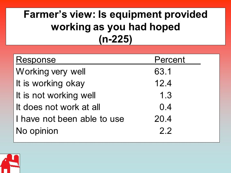 Farmer's view: Is equipment provided working as you had hoped (n-225) ResponsePercent Working very well 63.1 It is working okay12.4 It is not working