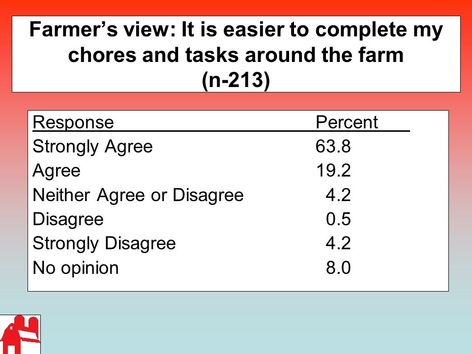 Farmer's view: It is easier to complete my chores and tasks around the farm (n-213) ResponsePercent Strongly Agree 63.8 Agree19.2 Neither Agree or Disagree 4.2 Disagree 0.5 Strongly Disagree 4.2 No opinion 8.0