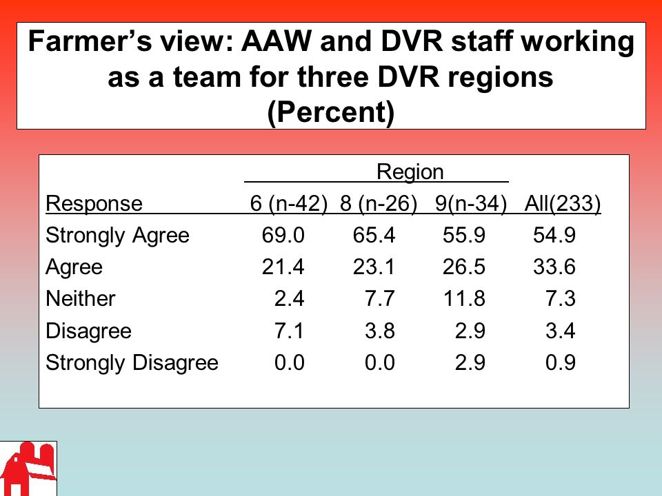 Farmer's view: AAW and DVR staff working as a team for three DVR regions (Percent) Region Response 6 (n-42) 8 (n-26) 9(n-34) All(233) Strongly Agree 69.0 65.455.9 54.9 Agree 21.4 23.126.5 33.6 Neither 2.4 7.711.8 7.3 Disagree 7.1 3.8 2.9 3.4 Strongly Disagree 0.0 0.0 2.9 0.9