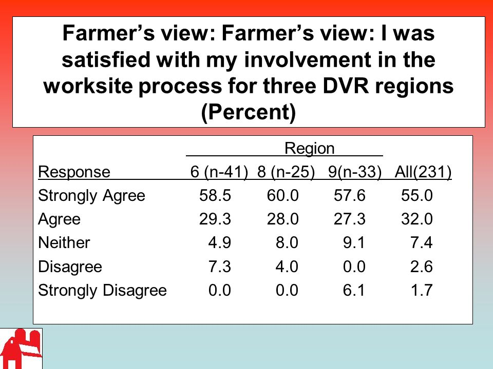 Farmer's view: Farmer's view: I was satisfied with my involvement in the worksite process for three DVR regions (Percent) Region Response 6 (n-41) 8 (