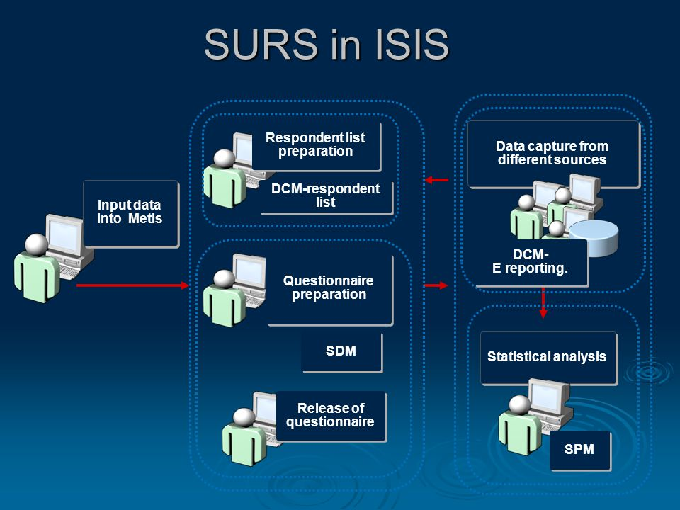 SURS in ISIS Input data into Metis Respondent list preparation DCM-respondent list Questionnaire preparation Release of questionnaire SDM Data capture from different sources DCM- E reporting.