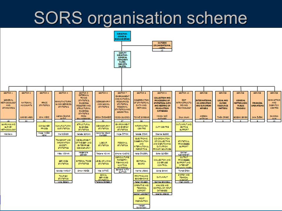 SORS organisation scheme