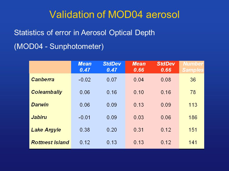 Validation of MOD04 aerosol Statistics of error in Aerosol Optical Depth (MOD04 - Sunphotometer)