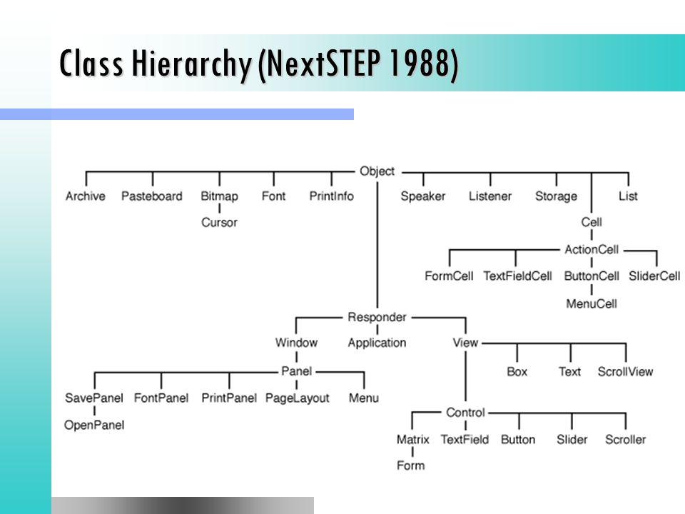 Class Hierarchy (NextSTEP 1988)