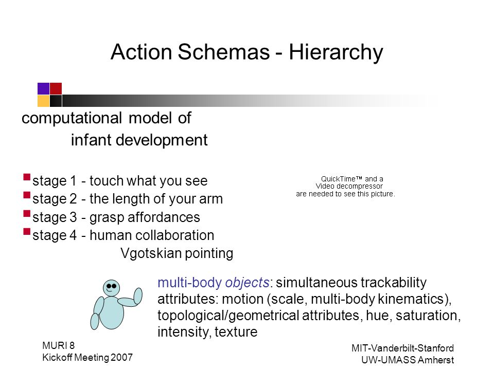 MURI 8 Kickoff Meeting 2007 Action Schemas - Generative Models, Teleology, and Transfer Learning MIT-Vanderbilt-Stanford UW-UMASS Amherst teleoperator sorting instruction sorting replay with prior knowledge (1) parse events to find a matching schema.