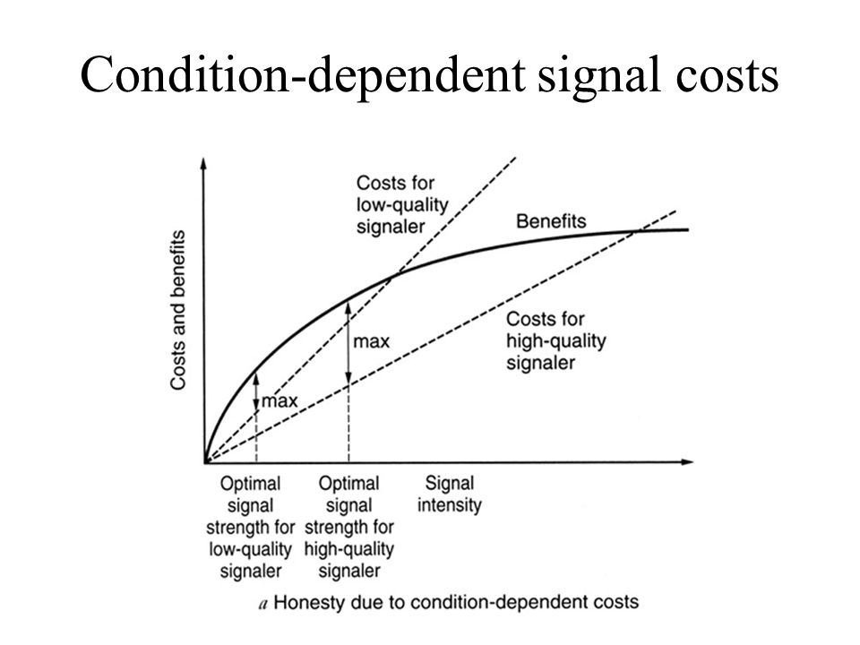 Condition-dependent signal costs