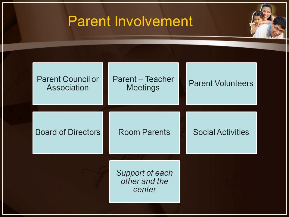 Parent Involvement Parent Council or Association Parent – Teacher Meetings Parent Volunteers Board of DirectorsRoom ParentsSocial Activities Support of each other and the center