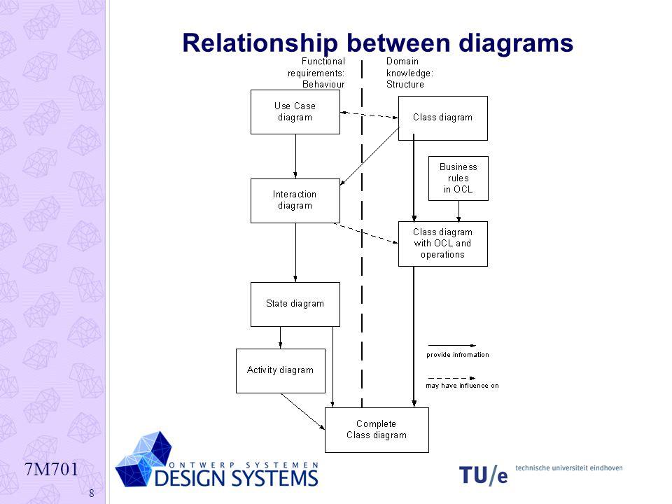 7M701 8 Relationship between diagrams
