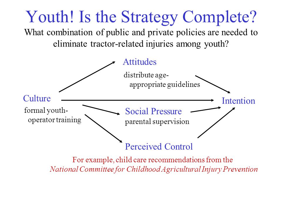 Youth. Is the Strategy Complete.
