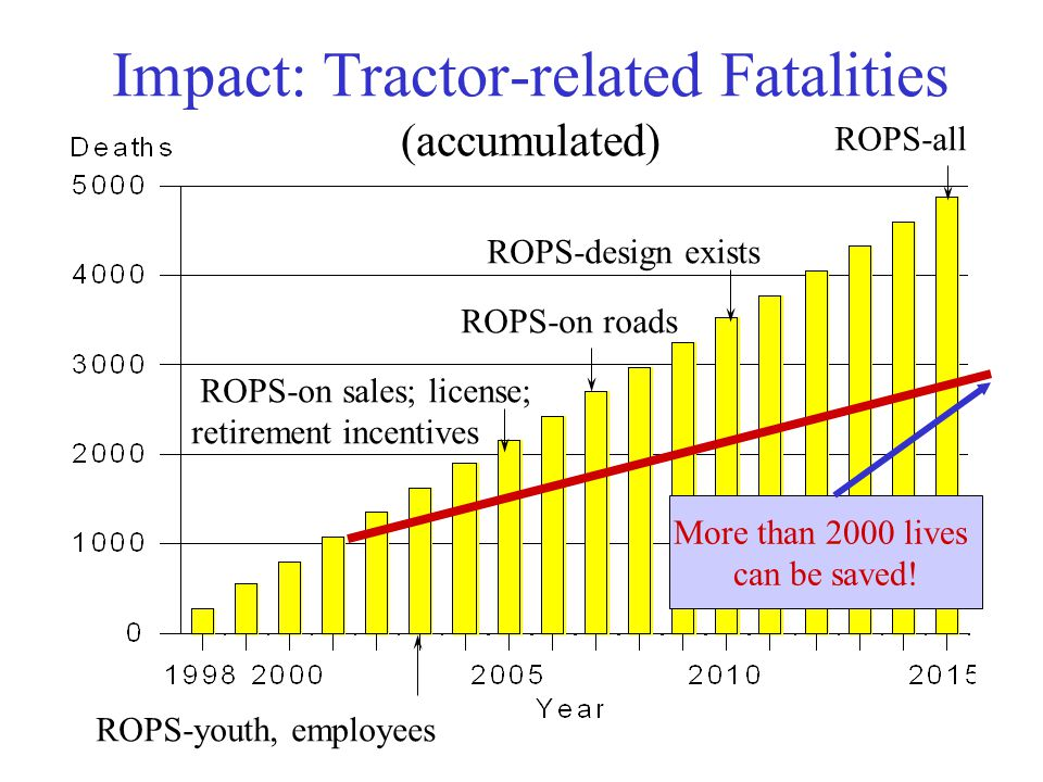 Impact: Tractor-related Fatalities (accumulated) ROPS-youth, employees ROPS-on sales; license; retirement incentives ROPS-on roads ROPS-design exists ROPS-all More than 2000 lives can be saved!