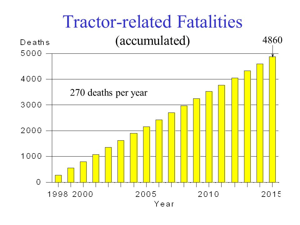 Tractor-related Fatalities (accumulated) 270 deaths per year 4860