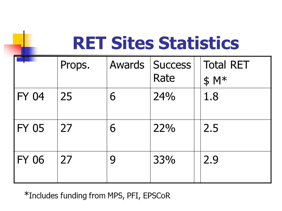 RET Sites Statistics Props.AwardsSuccess Rate Total RET $ M* FY 0425624%1.8 FY 0527622%2.5 FY 0627933%2.9 * Includes funding from MPS, PFI, EPSCoR