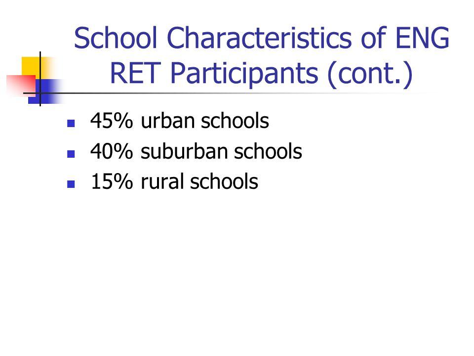 School Characteristics of ENG RET Participants (cont.) 45% urban schools 40% suburban schools 15% rural schools