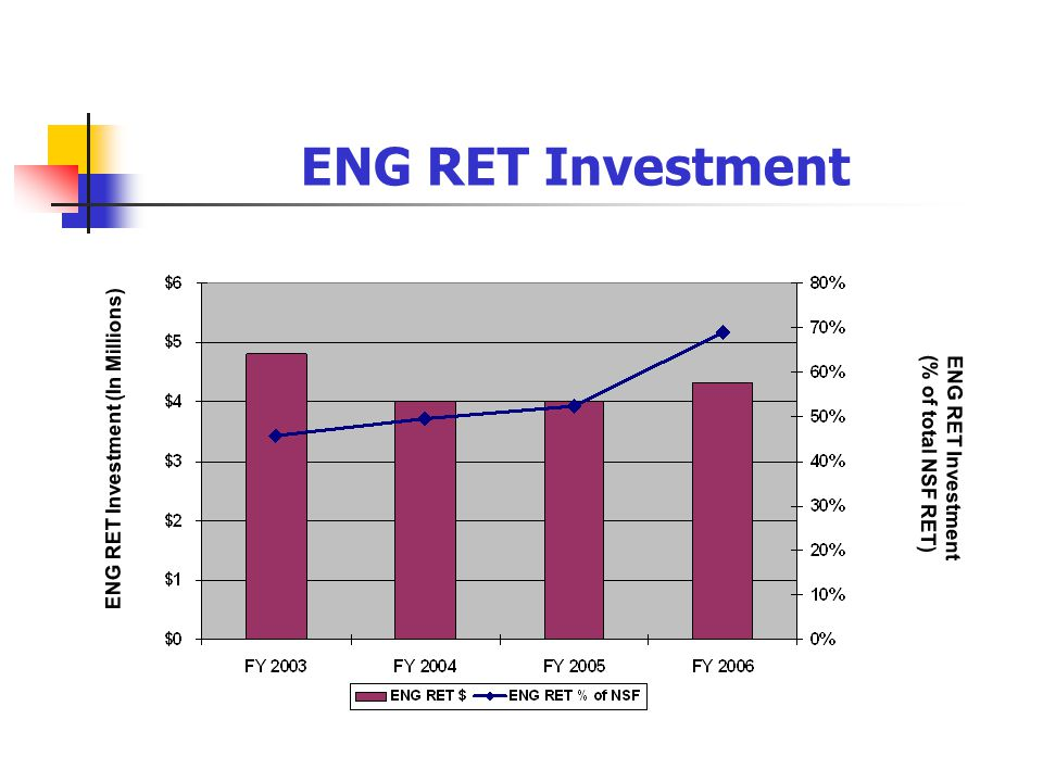 ENG RET Investment ENG RET Investment (In Millions) ENG RET Investment (% of total NSF RET)