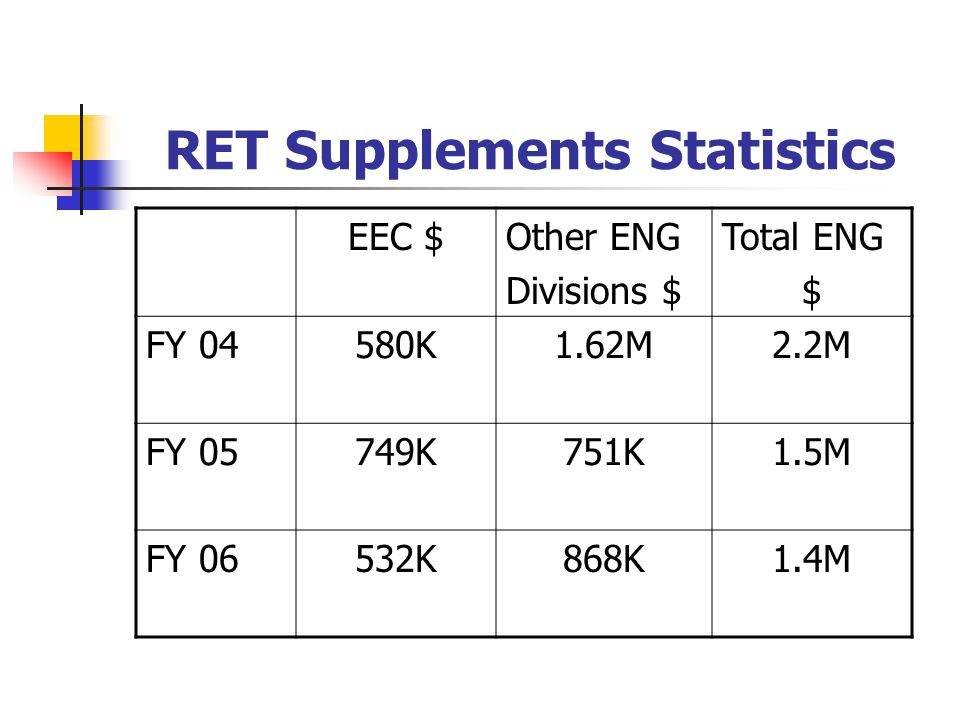 RET Supplements Statistics EEC $Other ENG Divisions $ Total ENG $ FY 04580K1.62M2.2M FY 05749K751K1.5M FY 06532K868K1.4M