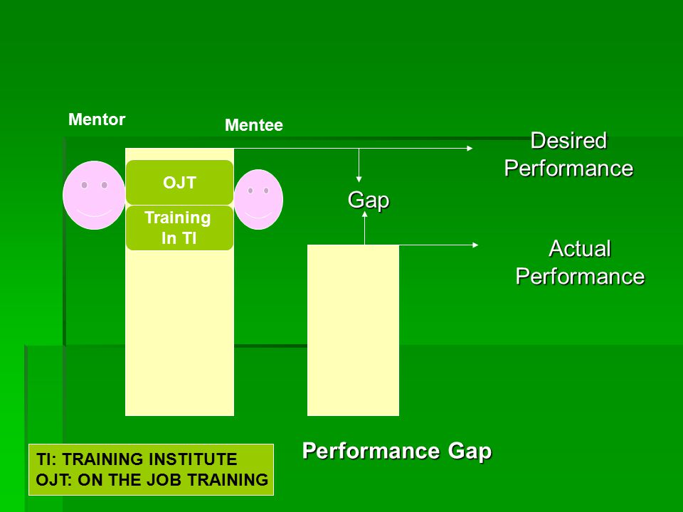 Desired Performance Actual Performance Gap Performance Gap Training In TI OJT TI: TRAINING INSTITUTE OJT: ON THE JOB TRAINING Mentor Mentee