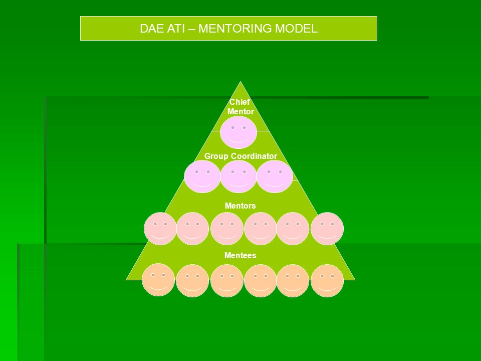 DAE ATI – MENTORING MODEL