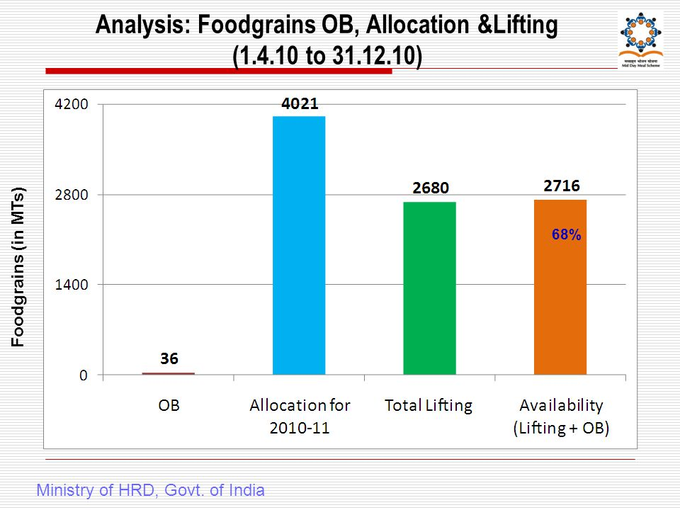 Analysis: Foodgrains OB, Allocation &Lifting (1.4.10 to 31.12.10) Foodgrains (in MTs) Ministry of HRD, Govt.