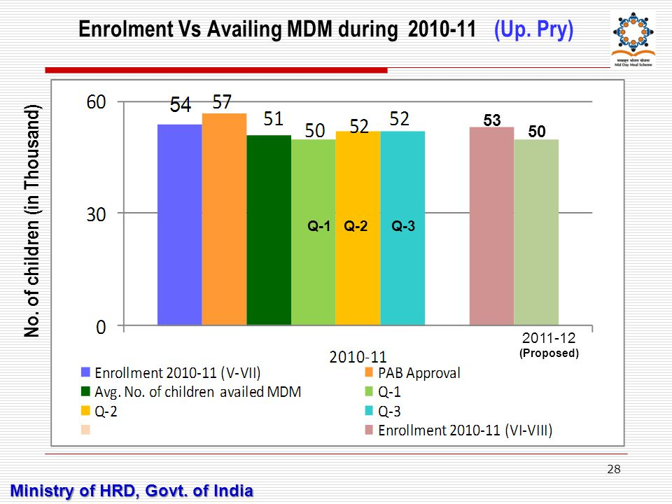 Enrolment Vs Availing MDM during 2010-11 (Up.Pry) No.