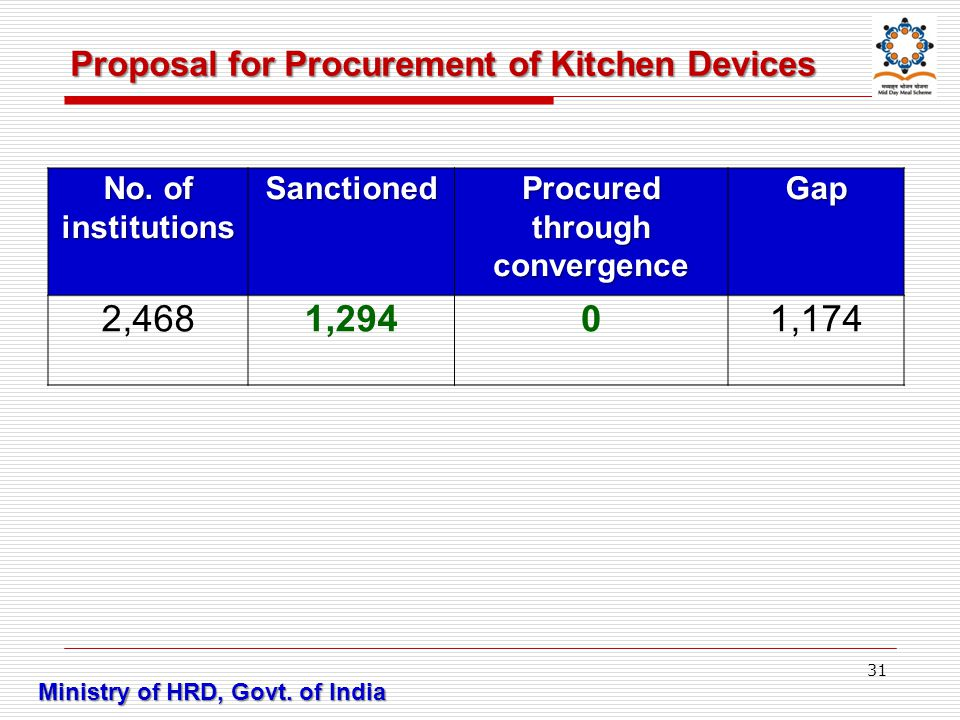 Proposal for Procurement of Kitchen Devices Ministry of HRD, Govt.