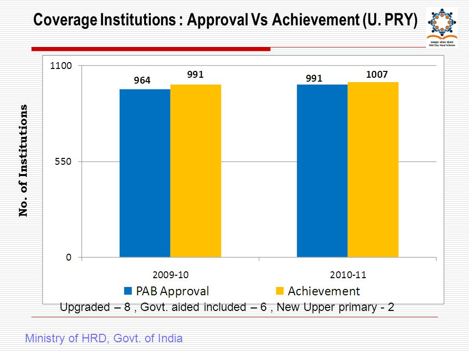 Coverage Institutions : Approval Vs Achievement (U.