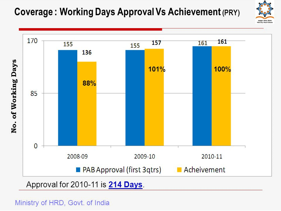 Coverage : Working Days Approval Vs Achievement (PRY) Ministry of HRD, Govt.