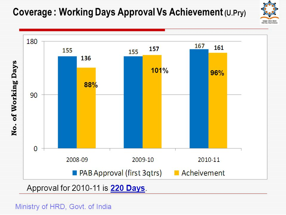 Coverage : Working Days Approval Vs Achievement (U.Pry) Ministry of HRD, Govt.