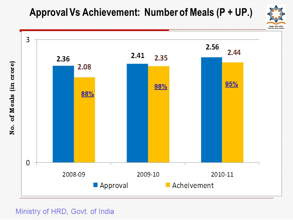 Approval Vs Achievement: Number of Meals (P + UP.) Ministry of HRD, Govt.