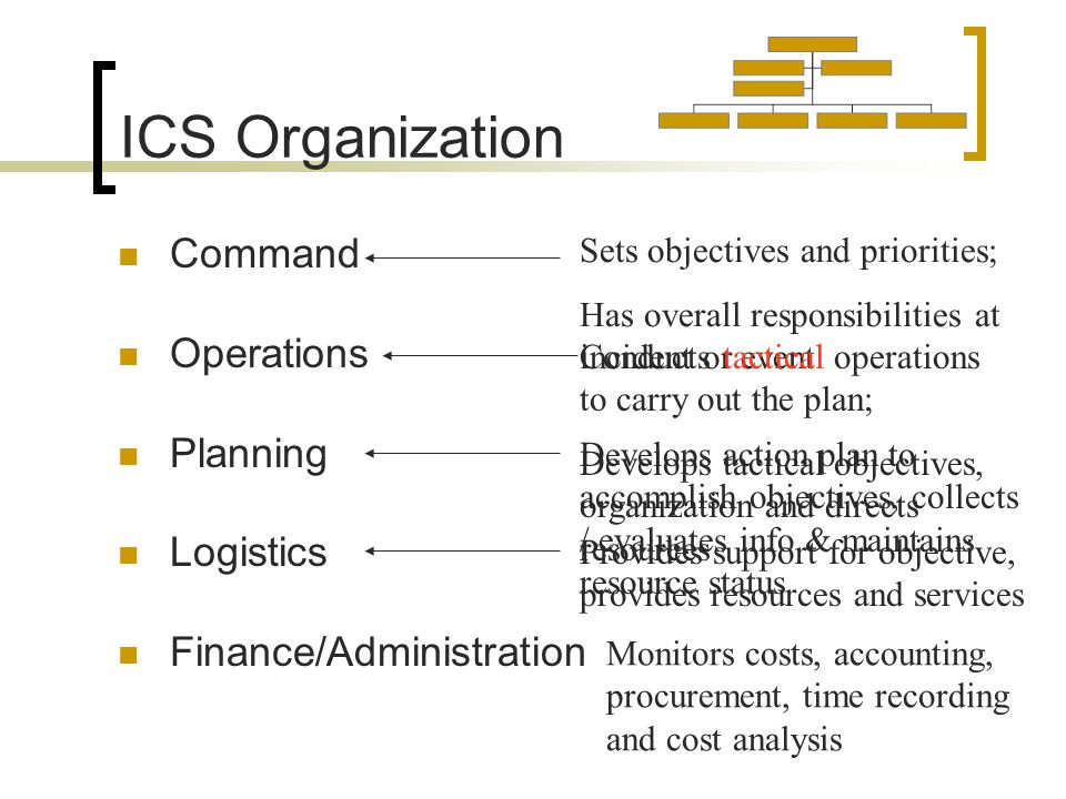 ICS Organization Command Operations Planning Logistics Finance/Administration Monitors costs, accounting, procurement, time recording and cost analysis Sets objectives and priorities; Has overall responsibilities at incident or event Conducts tactical operations to carry out the plan; Develops tactical objectives, organization and directs resources Develops action plan to accomplish objectives, collects / evaluates info & maintains resource status Provides support for objective, provides resources and services