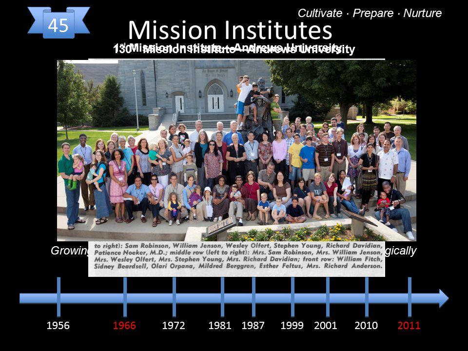 195619661972198119871999 20102011 Mission Institutes Go to the World 2001 Cultivate · Prepare · Nurture 45