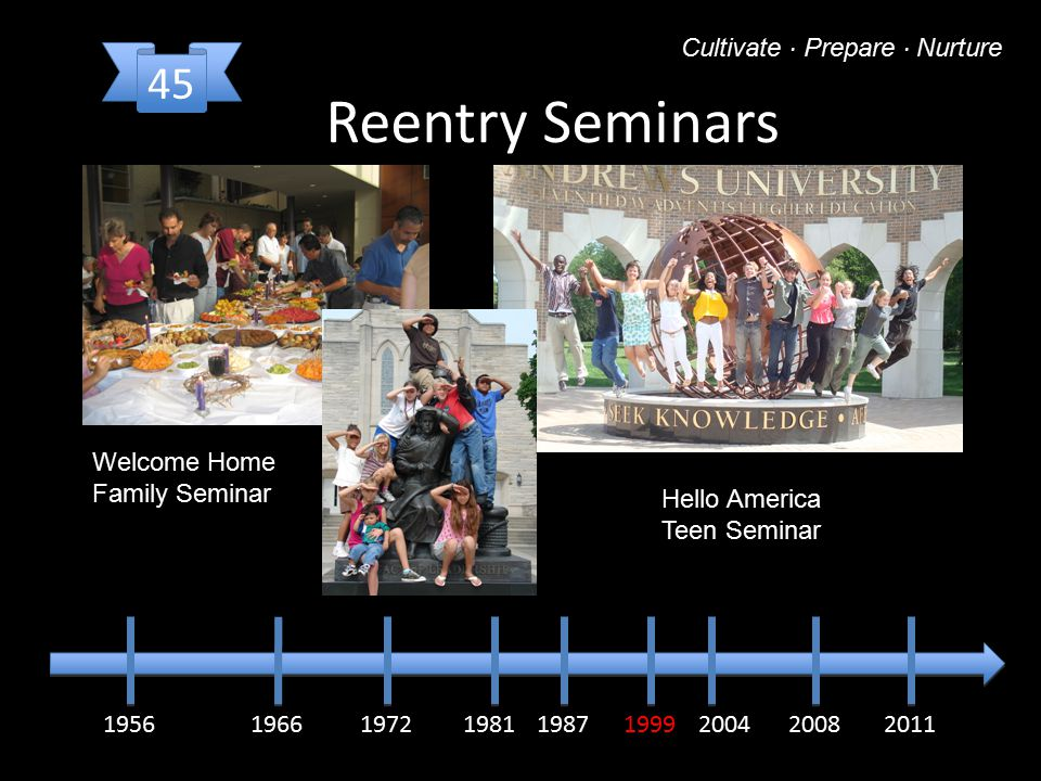 195619661972198119871999200820112004 Reentry Seminars Cultivate · Prepare · Nurture Welcome Home Family Seminar Hello America Teen Seminar 45