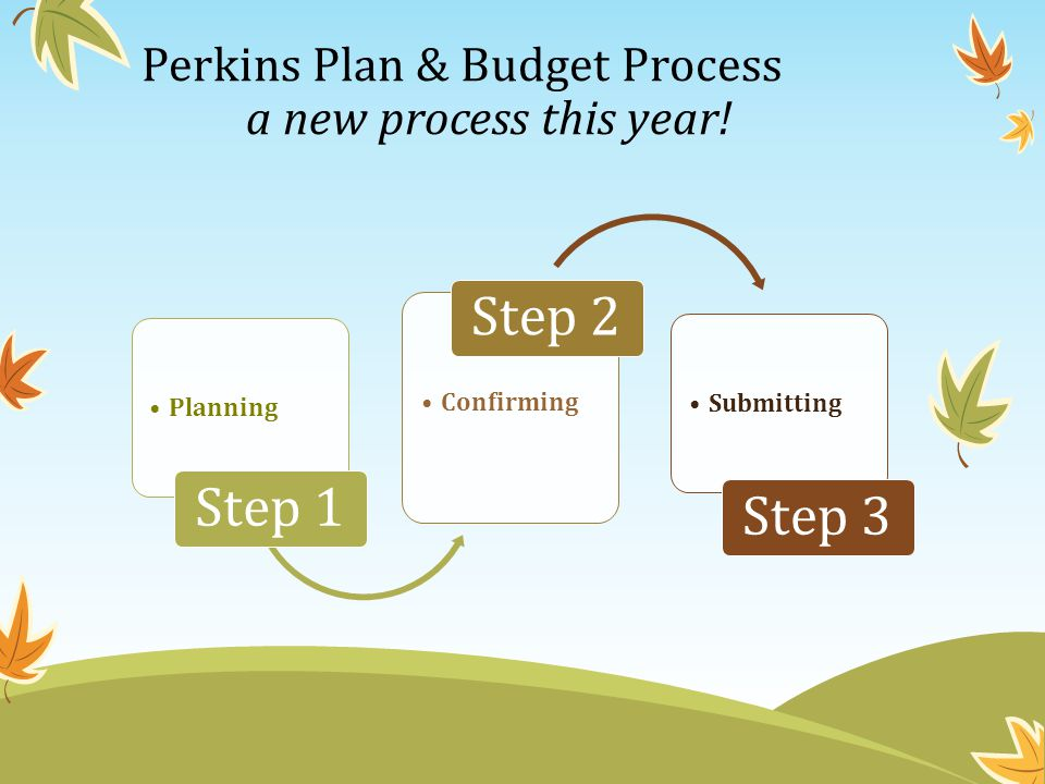 Perkins Plan & Budget Process a new process this year! Planning Step 1 Confirming Step 2 Submitting Step 3