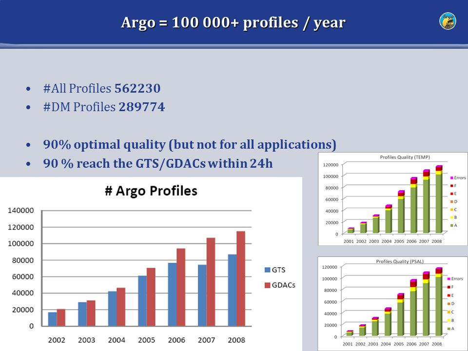 Argo = 100 000+ profiles / year 11 #All Profiles 562230 #DM Profiles 289774 90% optimal quality (but not for all applications) 90 % reach the GTS/GDAC