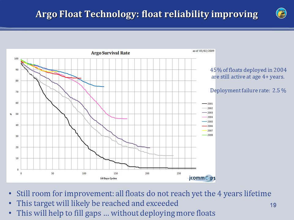 Argo Float Technology: float reliability improving 19 Still room for improvement: all floats do not reach yet the 4 years lifetime This target will likely be reached and exceeded This will help to fill gaps … without deploying more floats 45% of floats deployed in 2004 are still active at age 4+ years.