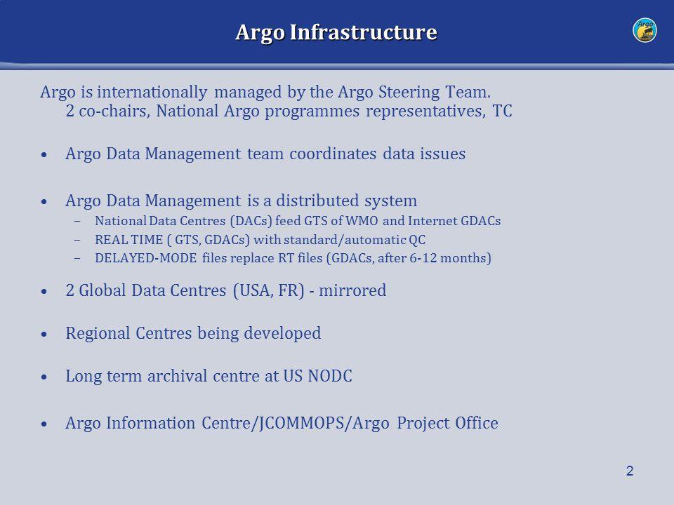 Argo Infrastructure Argo is internationally managed by the Argo Steering Team.