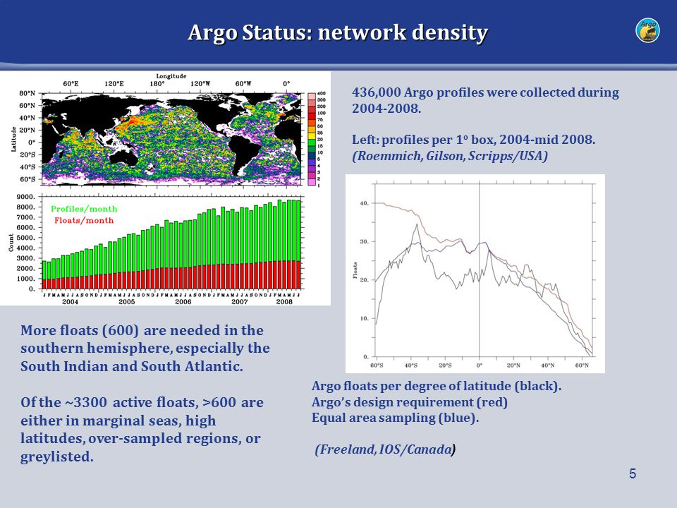 Argo Status: network density 5 More floats (600) are needed in the southern hemisphere, especially the South Indian and South Atlantic. Of the ~3300 a