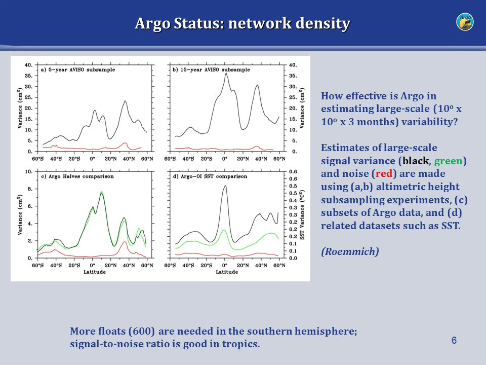Argo Status: network density 6 More floats (600) are needed in the southern hemisphere; signal-to-noise ratio is good in tropics.