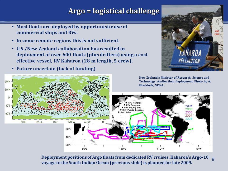 Argo Float Technology: Telecom.