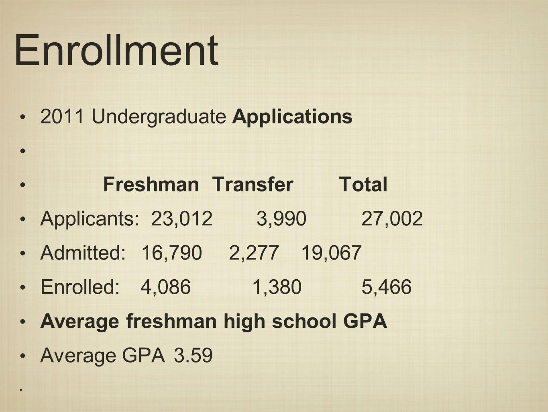 Enrollment 2011 Undergraduate Applications Freshman Transfer Total Applicants: 23,012 3,990 27,002 Admitted: 16,790 2,277 19,067 Enrolled: 4,086 1,380 5,466 Average freshman high school GPA Average GPA3.59