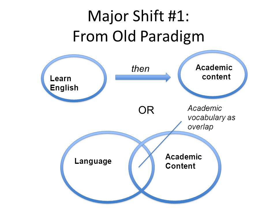 Major Shift #1: From Old Paradigm OR Learn English Academic content then Language Academic Content Academic vocabulary as overlap