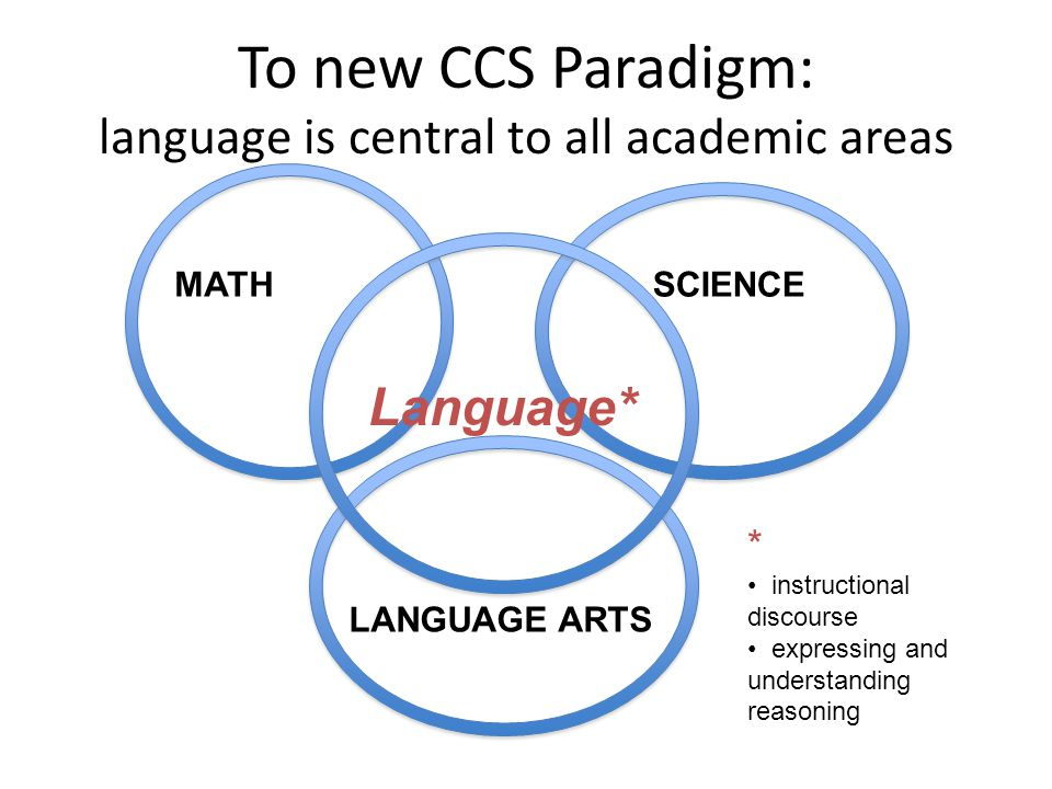 To new CCS Paradigm: language is central to all academic areas MATHSCIENCE LANGUAGE ARTS Language* * instructional discourse expressing and understanding reasoning