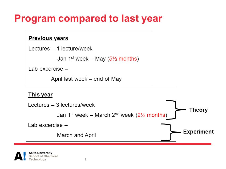 Previous years Lectures – 1 lecture/week Jan 1 st week – May (5½ months) Lab excercise – April last week – end of May Program compared to last year This year Lectures – 3 lectures/week Jan 1 st week – March 2 nd week (2½ months) Lab excercise – March and April Theory Experiment 7