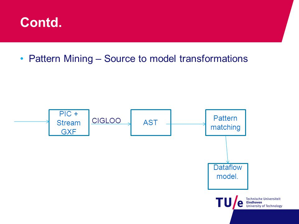 Contd. Pattern Mining – Source to model transformations PIC + Stream GXF AST Dataflow model.